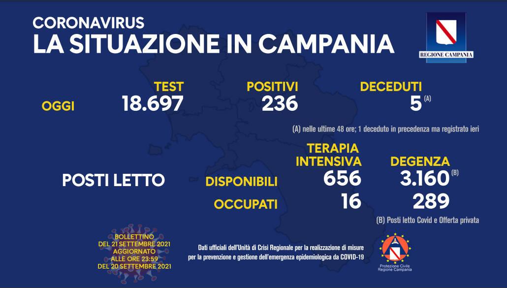 Covid-19, oggi in Campania 236 positivi su 18.697 test processati