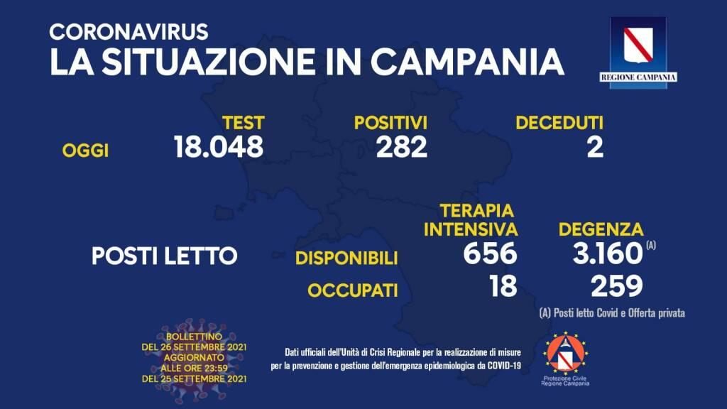 Covid-19, oggi in Campania 282 positivi su 18.048 test processati