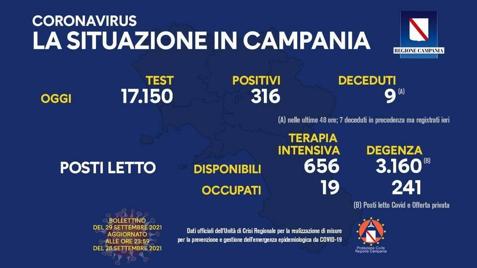 Covid-19, oggi in Campania 316 positivi su 17.150 test processati