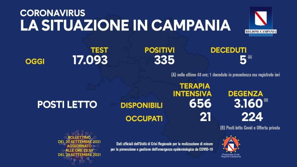 Covid-19, oggi in Campania 335 positivi su 17.093 test processati