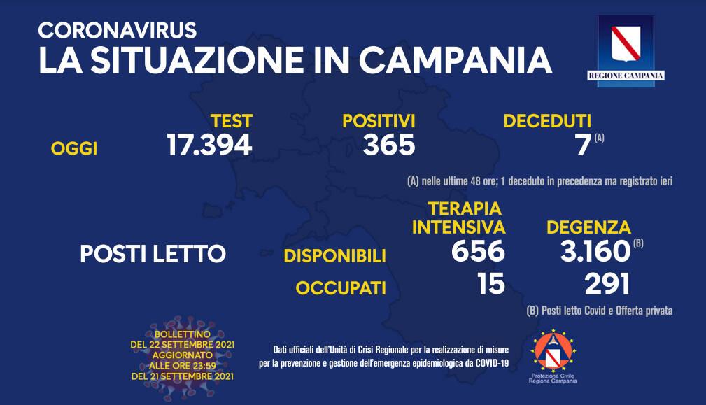 Covid-19, oggi in Campania 365 positivi su 17.394 test processati