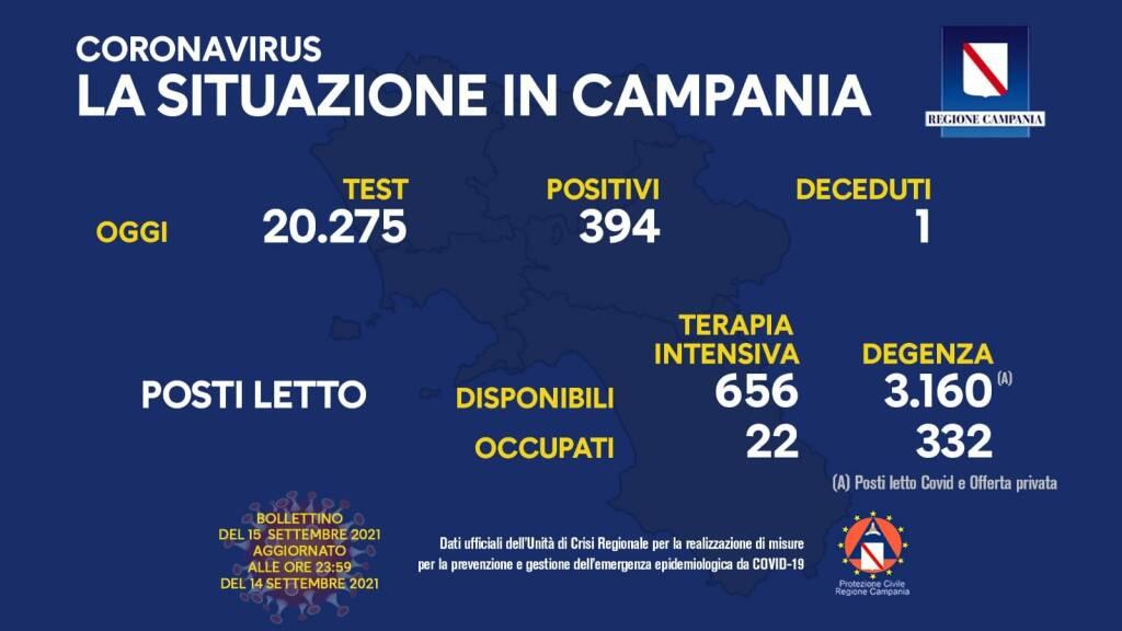 Covid-19, oggi in Campania 394 positivi su 20.275 test processati