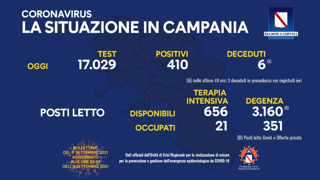 Covid-19, oggi in Campania 410 positivi su 17.029 test processati