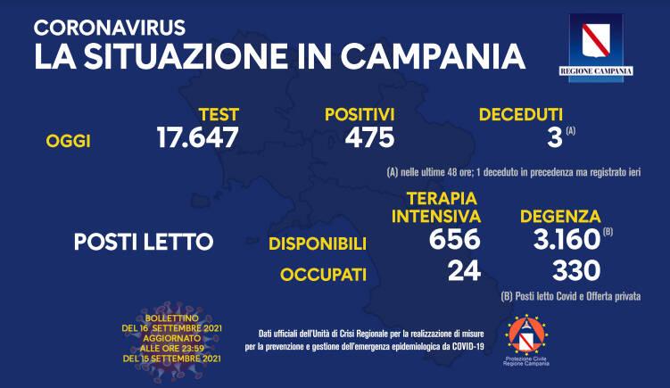 Covid-19, oggi in Campania 475 positivi su 17.647 test processati
