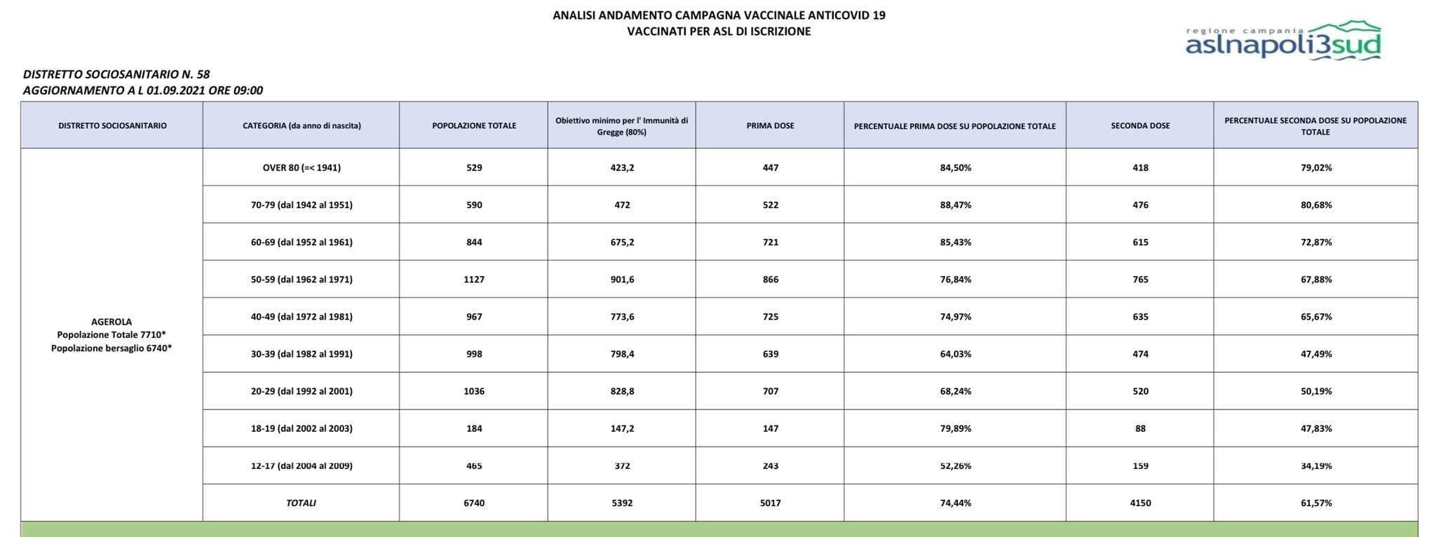 Prosegue la campagna vaccinale ad Agerola: ottimismo sul raggiungimento dell'immunità di gregge in quasi tutte le fasce d'età