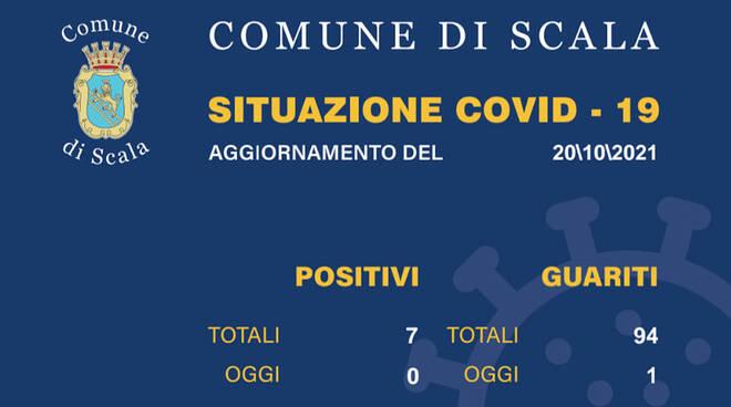 Coronavirus: 1 guarito a Scala, il numero dei positivi scende a 7
