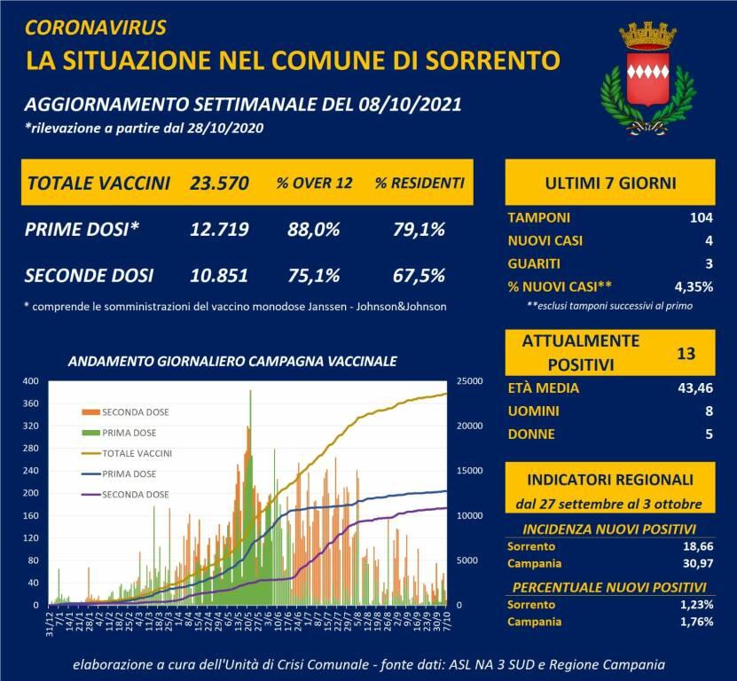 Coronavirus: a Sorrento 4 nuovi casi e 3 guariti