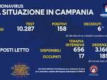 Coronavirus: oggi in Campania 158 nuovi positivi su 10.287 test effettuati