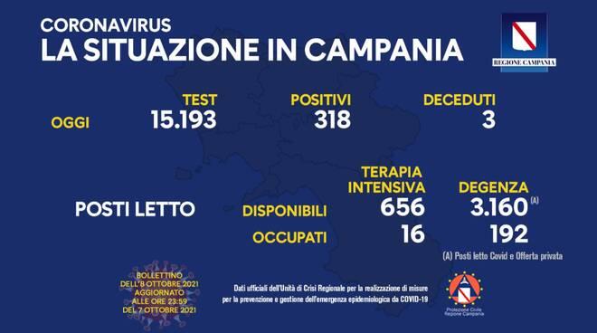 Coronavirus: oggi in Campania 318 nuovi positivi su 15.193 test effettuati, 3 i decessi