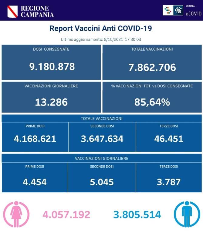 Coronavirus, prosegue la campagna vaccinale in Campania: sono 7.862.706 le somministrazioni totali effettuate