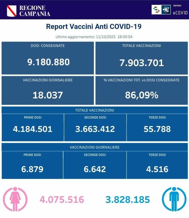 Coronavirus. Prosegue la campagna vaccinale in Campania: sono 7.903.701 le somministrazioni totali effettuate