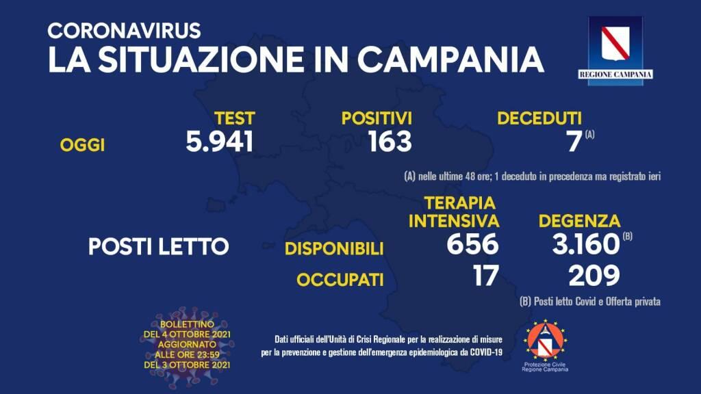Covid-19, oggi in Campania 163 positivi su 5.941 test processati