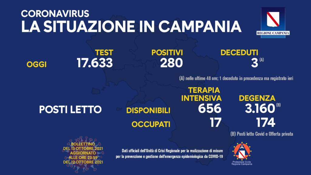 Covid-19, oggi in Campania 280 positivi su 17.633 test processati