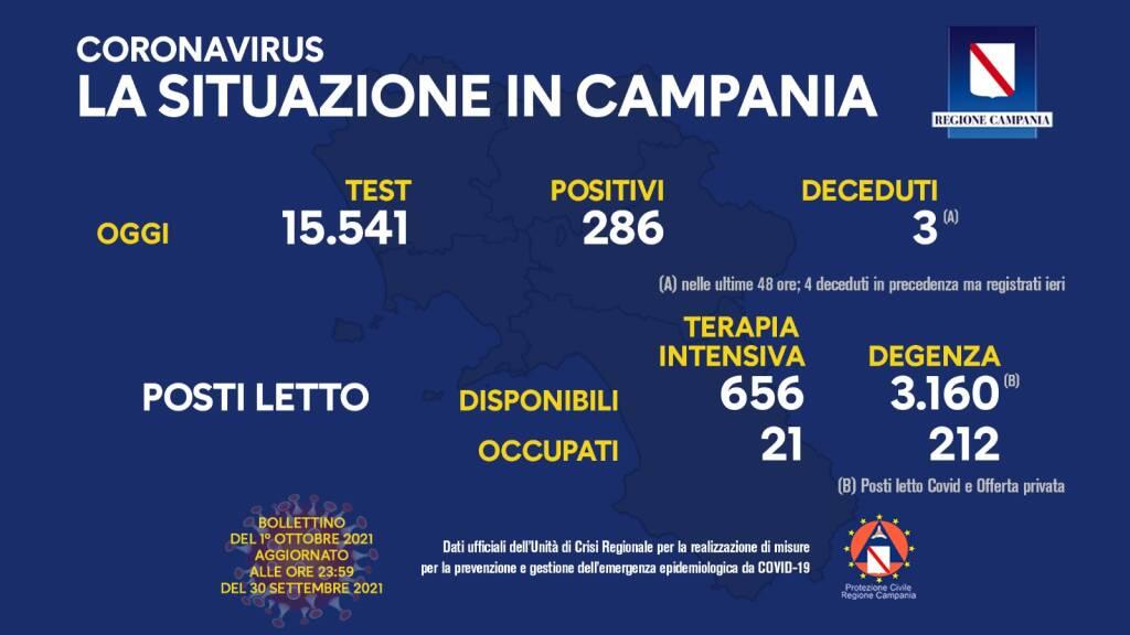 covid-19, oggi in Campania 286 positivi su 15.541 test processati