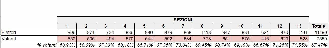 Piano di Sorrento, il dato definitivo dell'affluenza ai seggi elettorali
