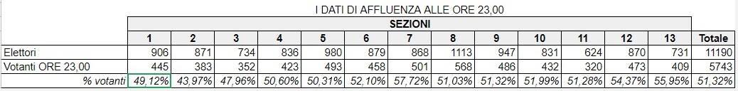 Piano di Sorrento, l'affluenza ai seggi elettorali alle ore 12.00 di oggi
