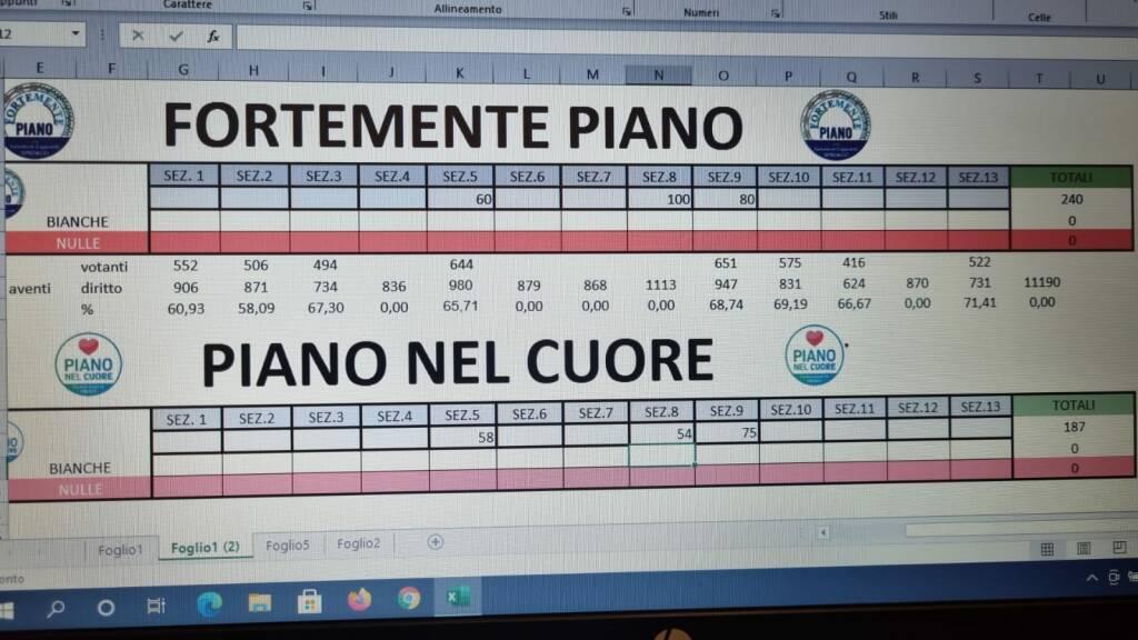 Piano di Sorrento, nella prima sezione vantaggio del candidato sindaco Salvatore Cappiello